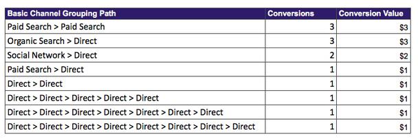 Столбцы слева направо: (1) путь группировки основных каналов; (2) конверсии; (3) ценность конверсии