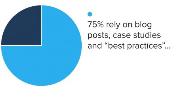 75% компаний полагаются на блоги,кейсы и расхожие представления о «лучших практиках»