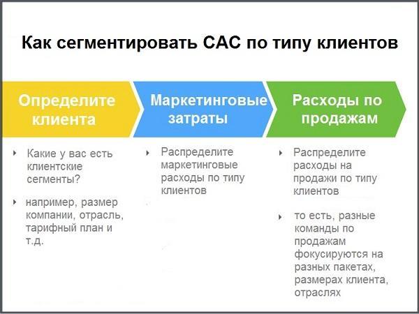 сегментировать показатель CAC по типу клиента