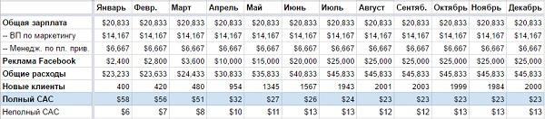 Чаще всего полный CAC (fully loaded CAC) характеризует стоимость привлечения клиентов с учетом зарплатных расходов компании