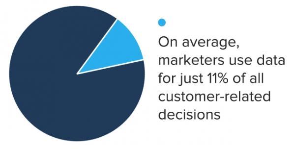 В среднем, маркетологи используют данные, характеризующие действия лишь 11% покупателей