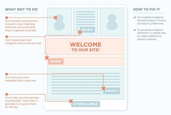Иллюстрация к статье: 8 причин, почему люди уходят с вашего сайта