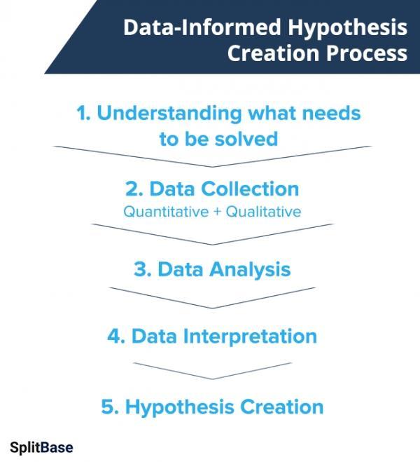 Процесс создания гипотезы, основанной на глубокой проработке данных