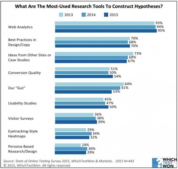 Какие исследовательские методы чаще всего используются для построения гипотезы?