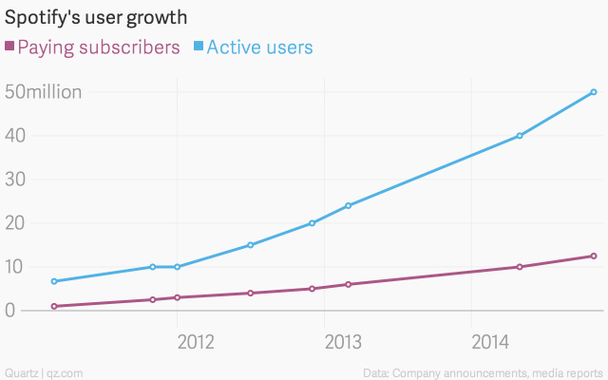 На графике отображен рост количества пользователей сервиса с течением времени. Синим цветом отмечено число активных пользователей, а фиолетовым – число платных подписок.