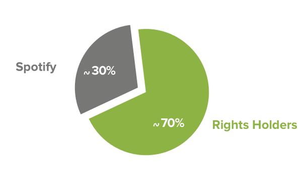 Компания сохраняет за собой около 30% всех доходов, в то время как 70% распределяется между правообладателями в соответствии с тем, насколько популярна их музыка среди пользователей сервиса.