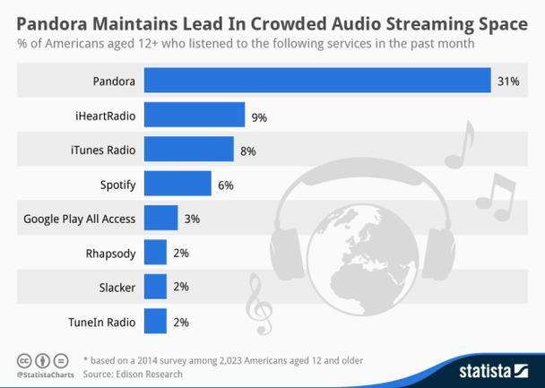 На графике отображено число пользователей старше 12 лет, которые прослушивали музыку при помощи стриминговых сервисов за последний месяц (данные представлены в процентах).