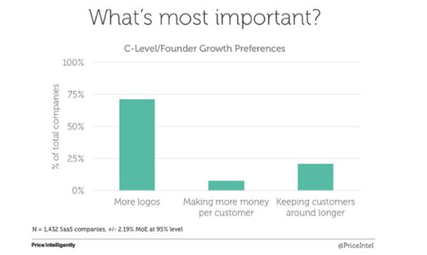 Что важнее всего? Предпочтения основателей/руководителей высшего звена: больше новых регистраций, больше прибыли с клиента, удерживать клиентов как можно дольше