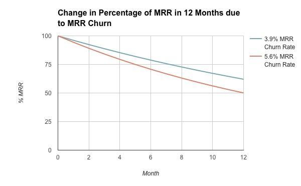 Сокращение ежемесячной рекуррентной выручки в связи с оттоком дохода