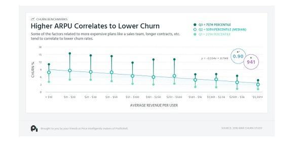 Более высокий показатель ARPU коррелирует с меньшим оттоком
