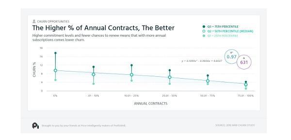 Чем выше % годовых контрактов, тем лучше: при более высоком уровне обязательств клиенты с меньшеей вероятностью отказываются от услуг компании