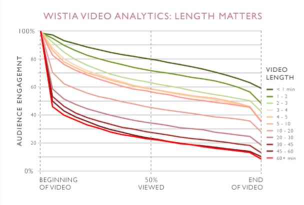 Видеоаналитика от Wistia: длина имеет значение. Вертикальная ось: вовлеченность аудитории. Горизонтальная ось: начало видео, просмотрено 50% ролика, конец видео. Столбец справа: продолжительность видео