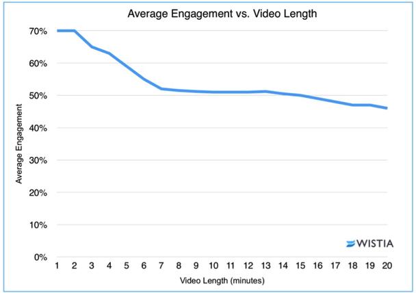 Средняя вовлеченность vs. продолжительность видео. Вертикальная ось: средняя вовлеченность. Горизонтальная ось: продолжительность видео (в минутах)