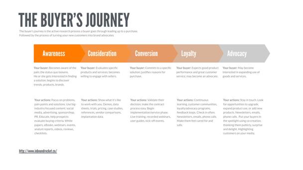 Пять этапов путешествия покупателя