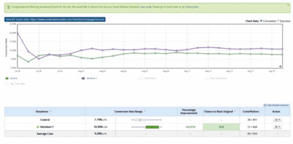 Коэффициент конверсии у нового варианта лендинга (фиолетовая линия на графике) выше, чем у контрольной версии (светло-зеленая линия)