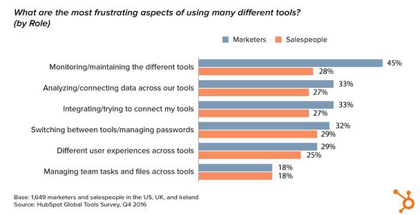 Маркетологи и продавцы тратят значительное количество времени, имея дело со сложностями, созданными разрозненными инструментами.