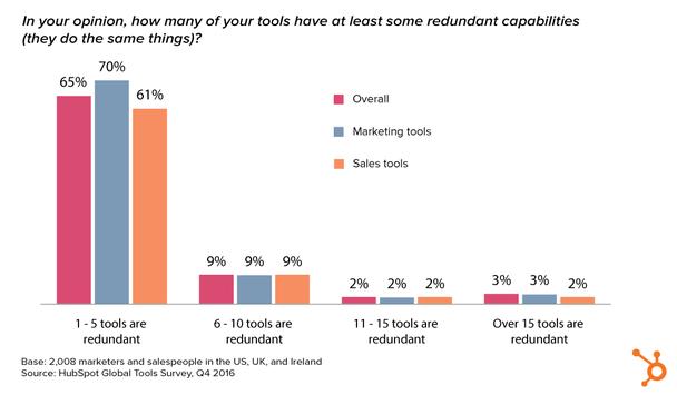 Маркетологи и продавцы переключаются с одного инструмента на другой, ручное обновление данных, объединение данных в Excel и согласование отчетов, хотя в принципе это не нужно.