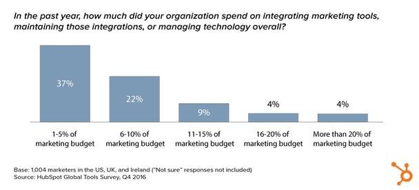 Помимо прочего, 22% респондентов отметили, что порядка 6-10% их маркетингового бюджета было потрачено на внедрение маркетинговых технологий, их поддержание и управление