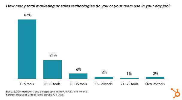 Сколько в общей сумме маркетинговых технологий и технологий продаж ваша команда использует каждый рабочий день?