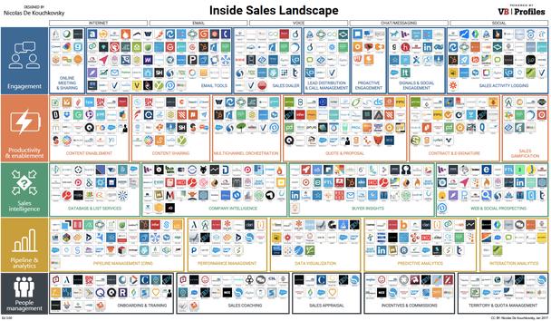 В результате продажи стремительно множатся — только в 2016 появилось 100 новых компаний. А в январе 2017 существовало не менее 450 инструментов для продавцов
