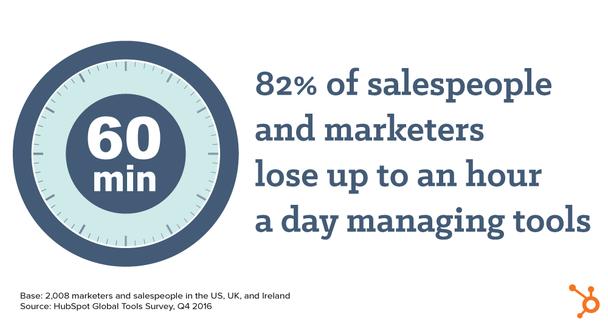 82% респондентов указали, что они тратят по часу в день, потому что у им приходиться управлять кучей различных систем.