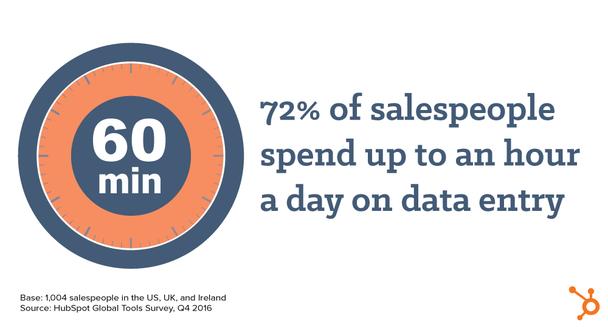 72% продавцов тратят по часу в день на ввод данных и подключение разных инструментов продаж.