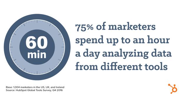 75% маркетологов тратят по часу в день, анализируя данные и объединяя отчеты из разных маркетинговых инструментов.