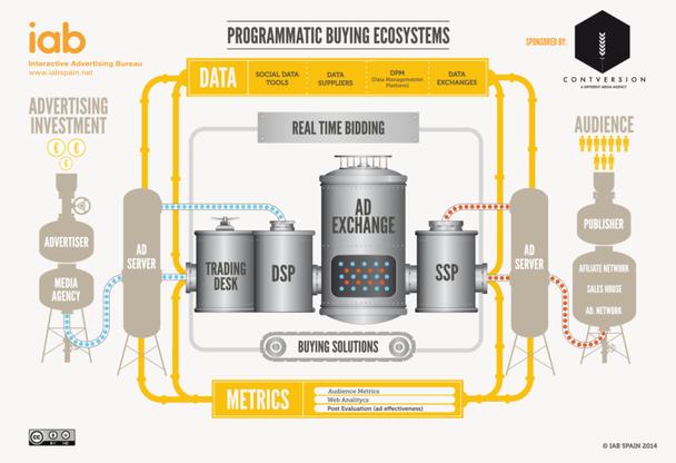 Иллюстрация к статье: Programmatic в действии: как аукцион делает вашу рекламу эффективнее