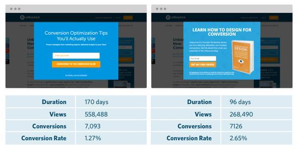 Конверсия оверлея составила 2,65%, элемент привлек 7126 новых подписчиков блога
