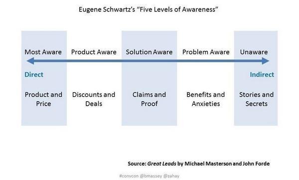 5 уровней осведомленности Юджина Шварца (Eugene Schwartz)