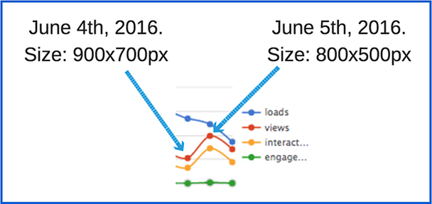 Большой разрыв между загрузками (loads) и просмотрами (views) на 4 и 5 июня.