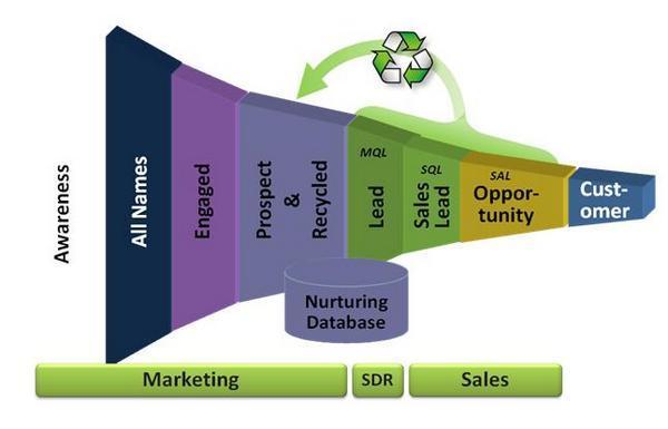 Стадии покупательского цикла
