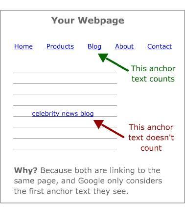 В данном примере страница дважды ссылается на один и тот же URL (ссылка Blog и ссылка celebrity news blog). Вторую ссылку Google проигнорирует и будет учитывать только первую.