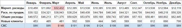 В размещенной ниже таблице CAC рассчитывается делением ежемесячных маркетинговых расходов на количество новых клиентов, привлеченных за этот месяц.