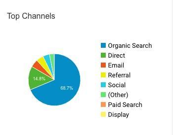 Топ маркетинговых каналов