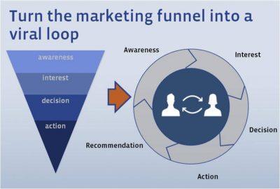 Преобразование маркетинговой воронки в вирусную петлю