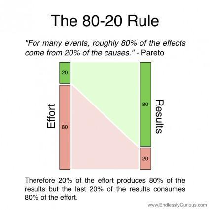 Принцип 80/20 или принцип Парето: 20% усилий дают 80% результата, а остальные 80% усилий — лишь 20% результата