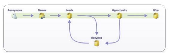 Усовершенствованный цикл доходов, усиленный за счет введения двух новых этапов: «Имена» (Names) и «Переработка» (Recycled).