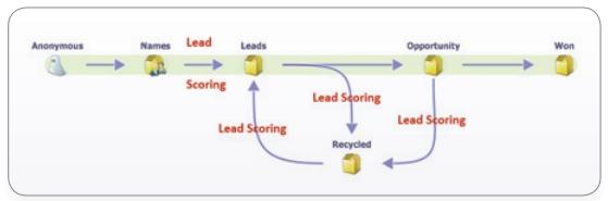 Надписью красного цвета «Lead Scoring» помечены этапы цикла продаж, на которых оценка лидов играет главенствующую роль.
