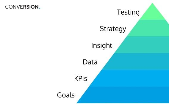 Цели > Метрики успеха > Данные > Идеи > Стратегия > Тестирование