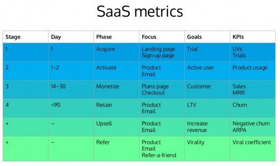 SaaS-метрики