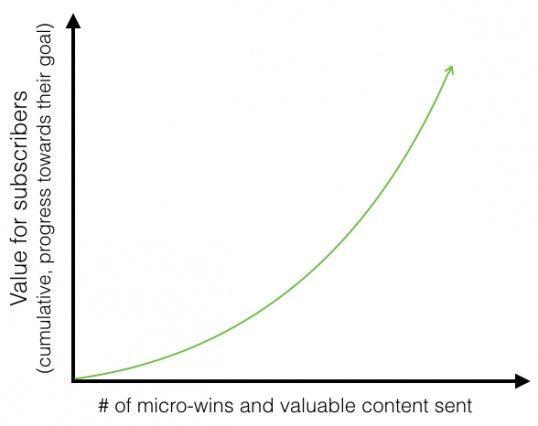 Зависимость прогресса подписчиков от количество микро-побед и отправленного им ценного контента