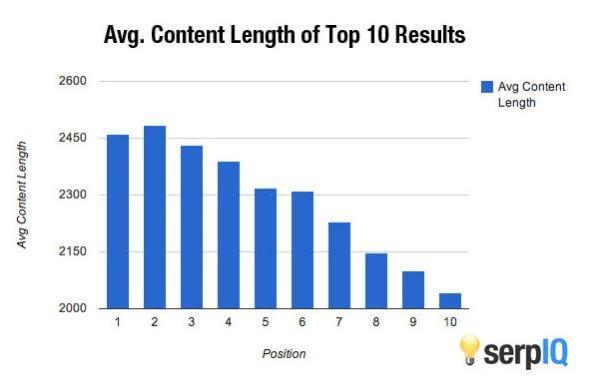 Все топовые результаты Google — это контент длиной от 2000 слов