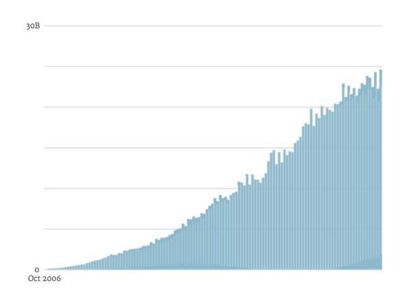 как выросла аудитория блогов с 2006 года