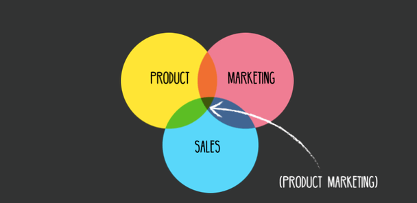 Кто такой маркетолог продукта?
