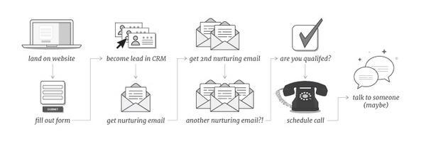 Типичный цикл от заполнения клиентом формы до первого разговора с менеджером по продажам
