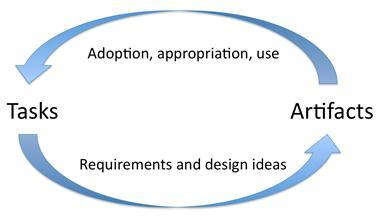 цикл «задача-артефакт»
