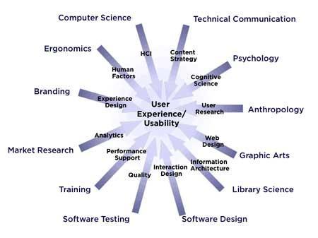 Опыт работы пользователя (User Experience) и юзабилити (Usability)