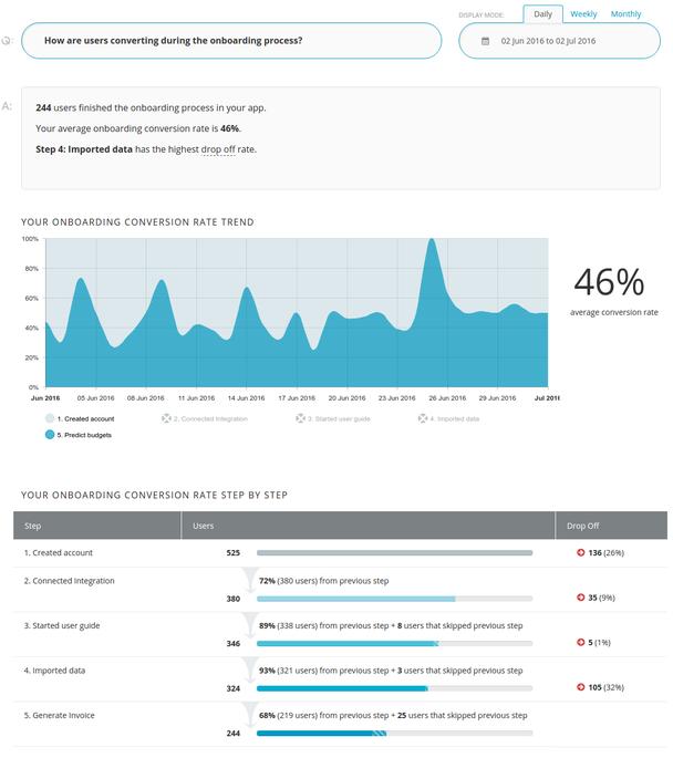 пример отчета об активности пользователей, проходящих адаптацию