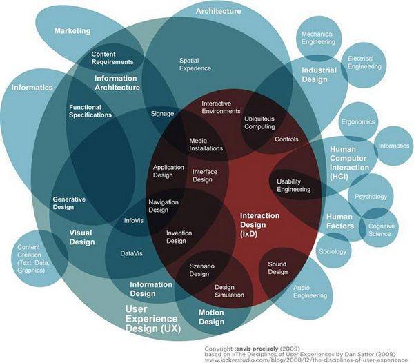 Проектирование пользовательского опыта (User Experience Design) включает в себя множество составляющих